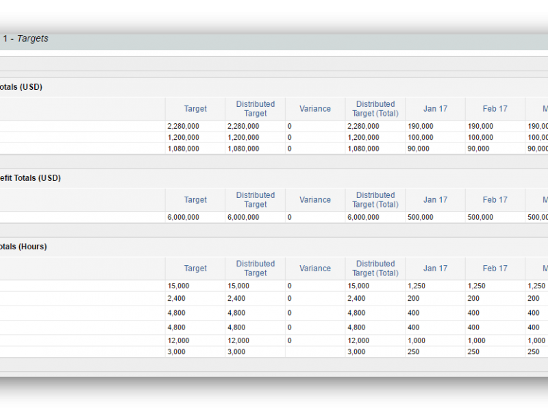 Set targets for your portfolio to enable what-if type planning and comparisons between them