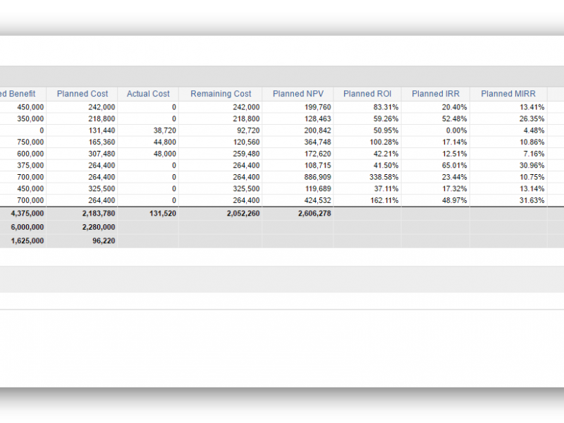 Financial Information calculated from the underlying investments to enable decision making