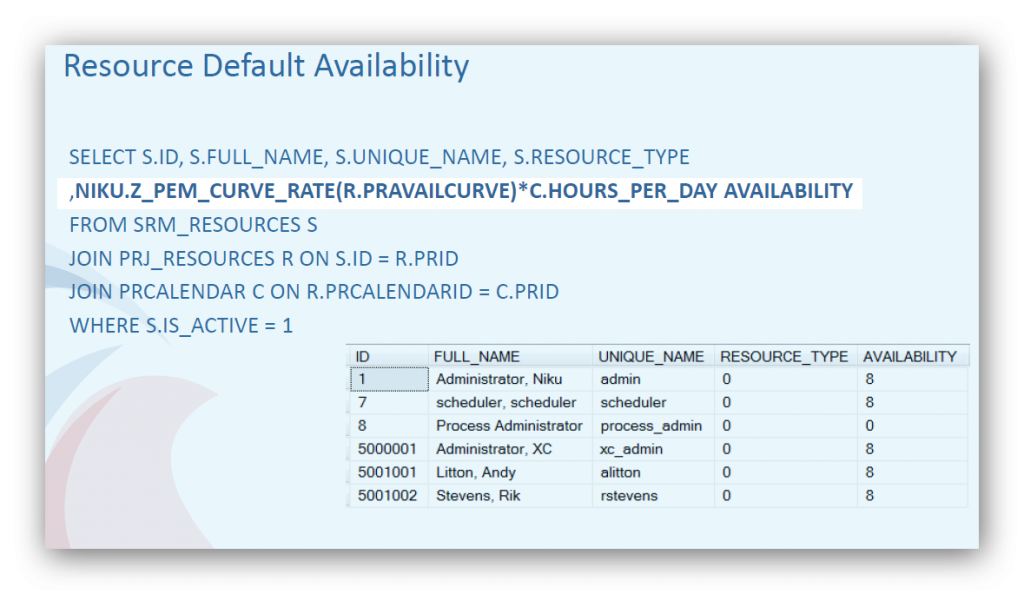 Easily find out a resources availability with a simple function